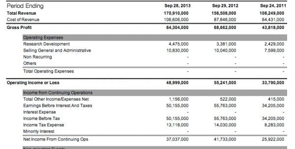 Quarterly Balance Sheet