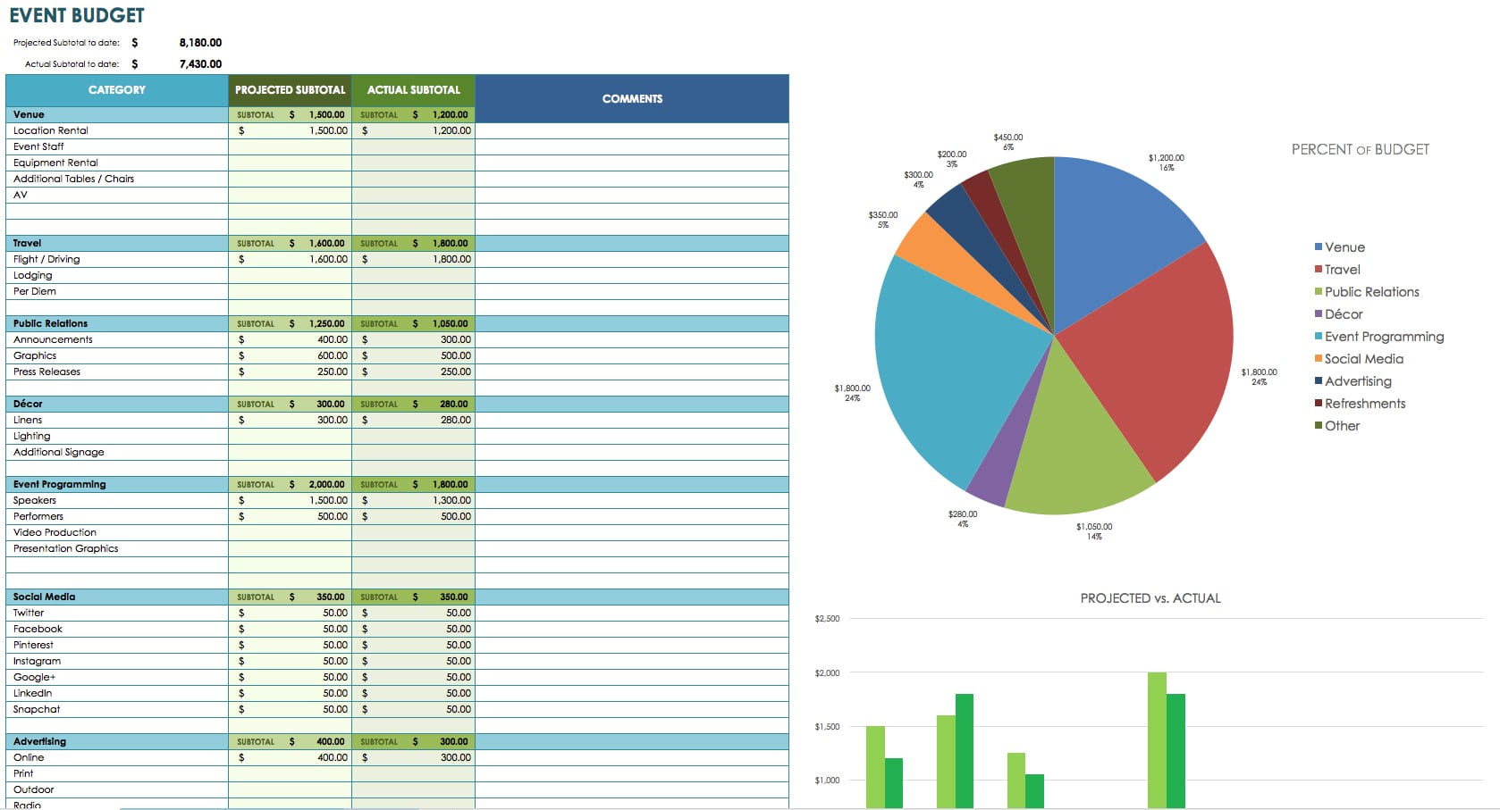 Food Cost Spreadsheet Template Costing Spreadsheet Template – Cost Analysis Format
