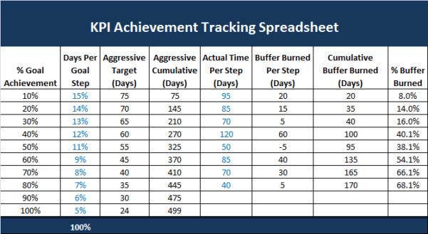 KPI Dashboard Templates
