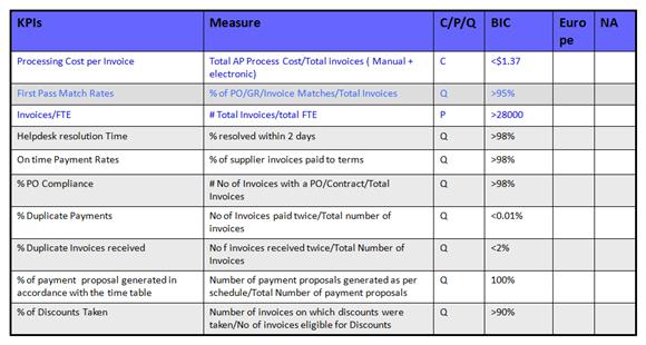 KPI Document Template