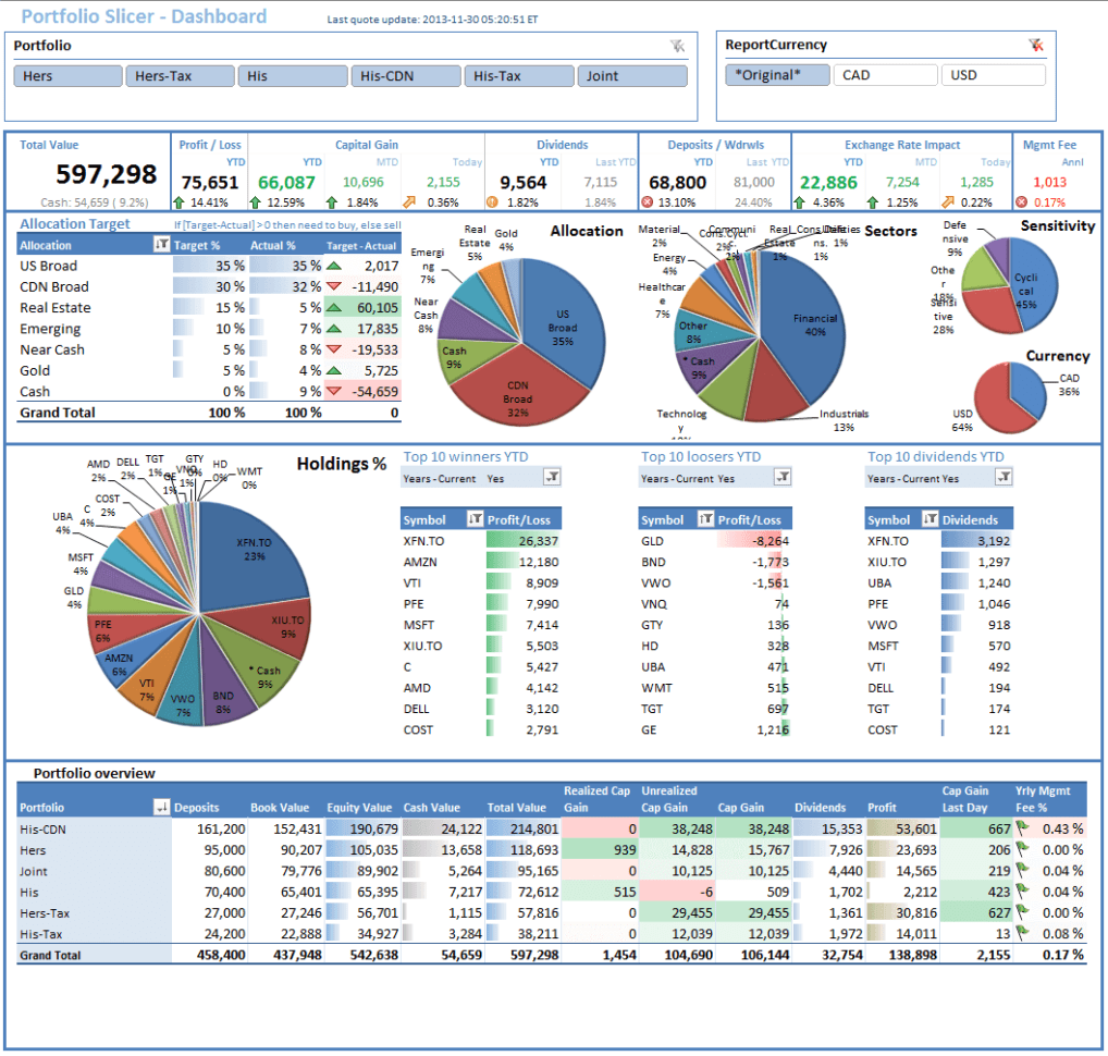 Budget Dashboard Excel Template