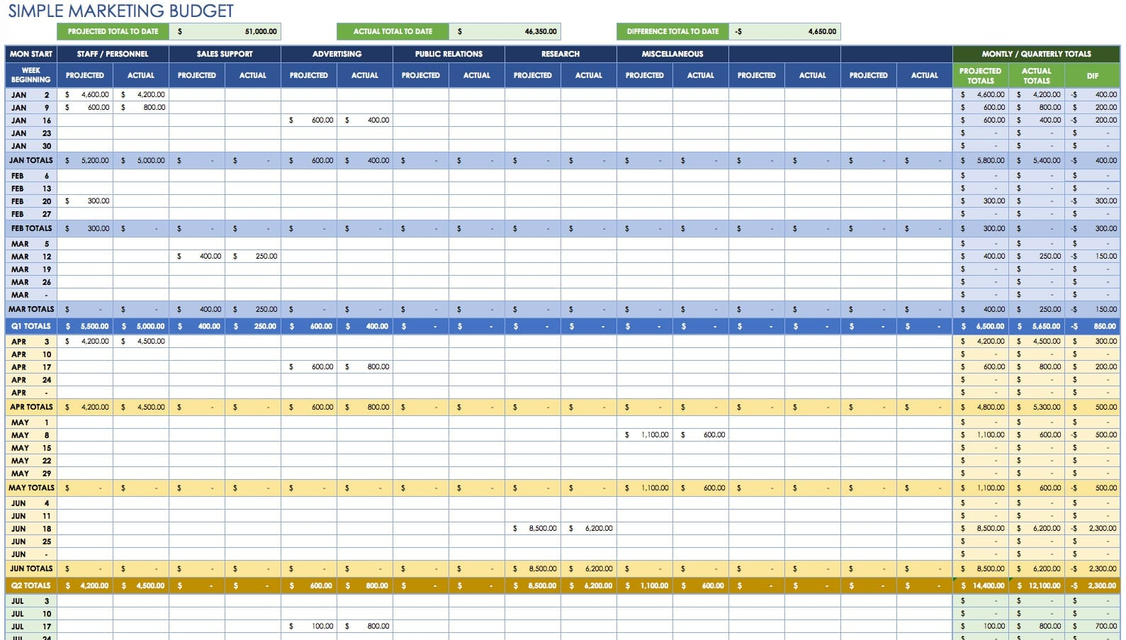 Google Docs Budget Template Spreadsheet