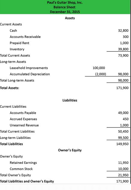 Indian Balance Sheet Format In Excel Free Downloads Balance Sheet Format In Excel With Formulas Ms Excel Spreadsheet Spreadsheet Templates for Business Excel Spreadsheet Template Ms Excel Spreadsheet Spreadsheet Templates for Business Excel Spreadsheet Template Balance Sheet And Profit And Loss Account Format In Excel Download