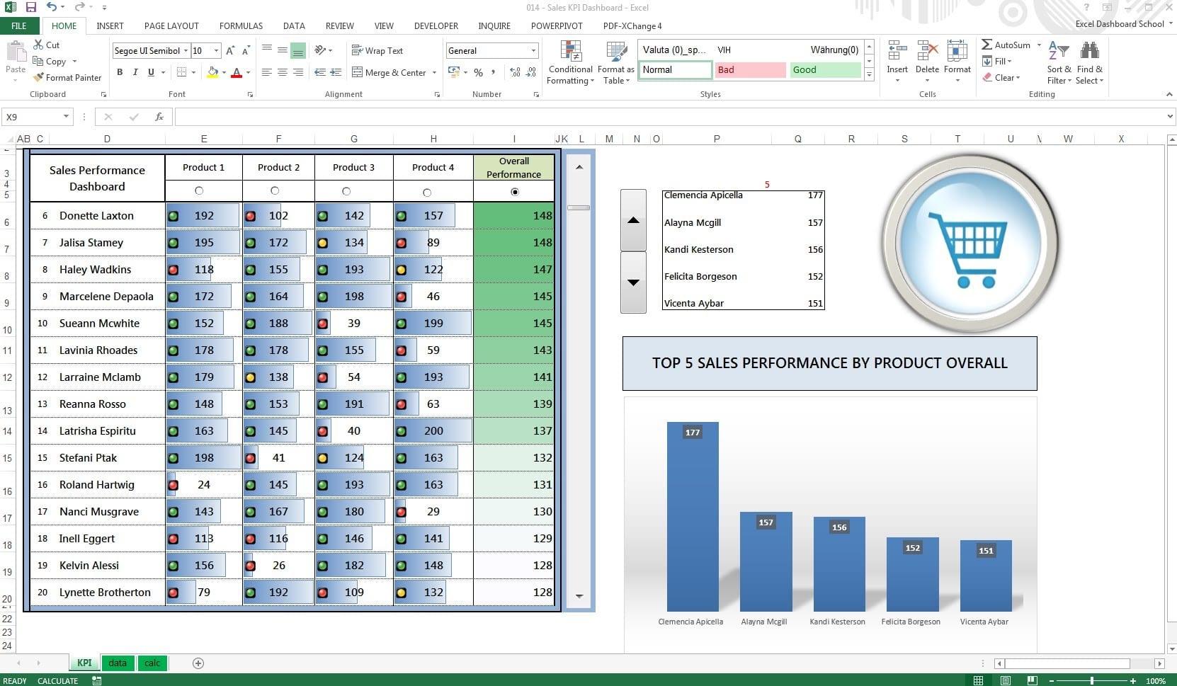 Key Performance Indicators Examples