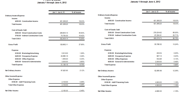 Profit And Loss Statement Template For Self Employed Profit And Loss Statement Template Profit Loss Spreadsheet, Spreadsheet Templates for Business