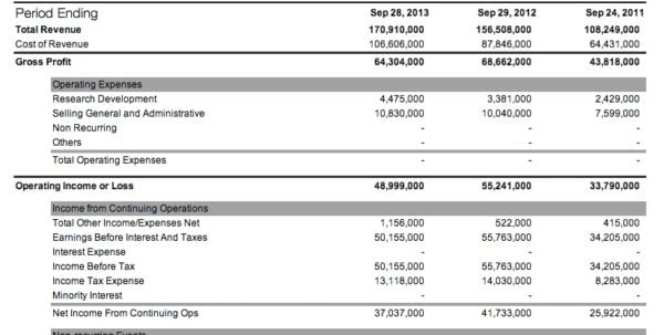 Quarterly Balance Sheet Quarterly Income Statement Template Income ...