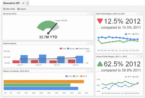 KPI Dashboards In Excel