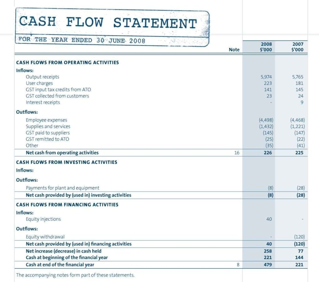 Cash Flow Forecast Template Excel Uk