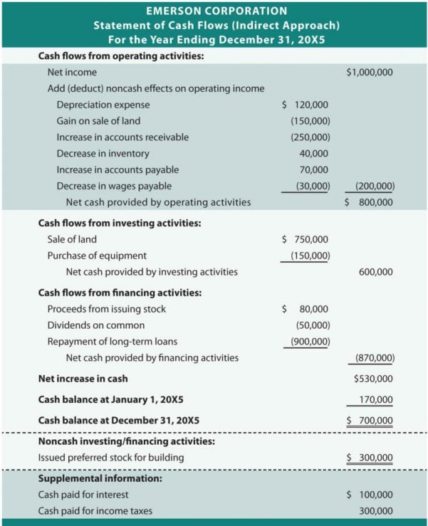 Cash Flow Projection Excel Spreadsheet