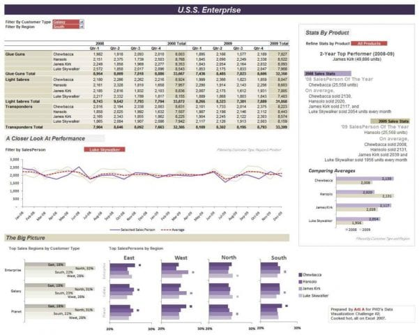 Excel Dashboard Templates Free Download1