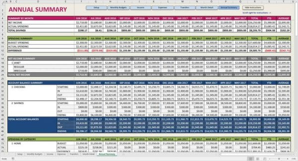 Free Family Reunion Budget Spreadsheet