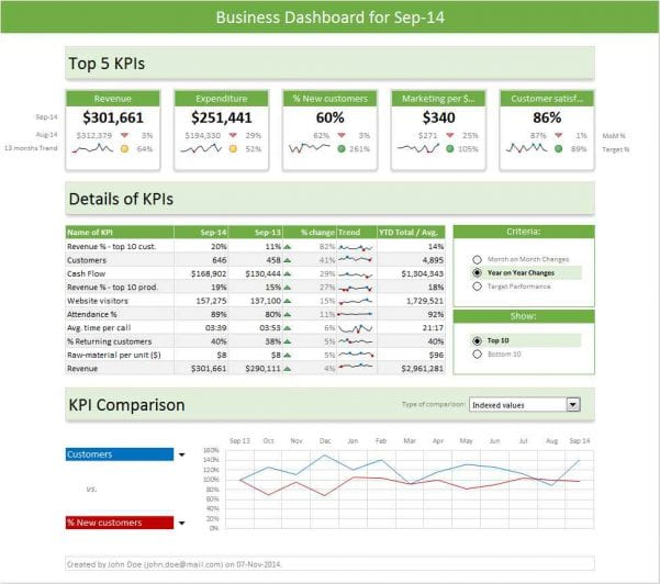 Free Sales Dashboard Excel Template