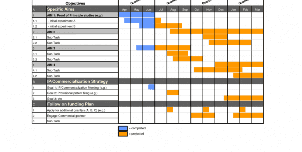 Gantt Chart Templatels