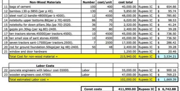 Job Costing Spreadsheet Template