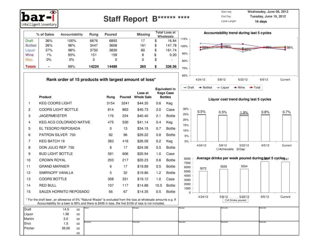 Liquor Inventory Sheet Template