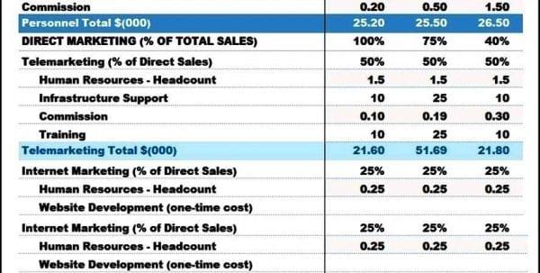 Marketing Budget Templates