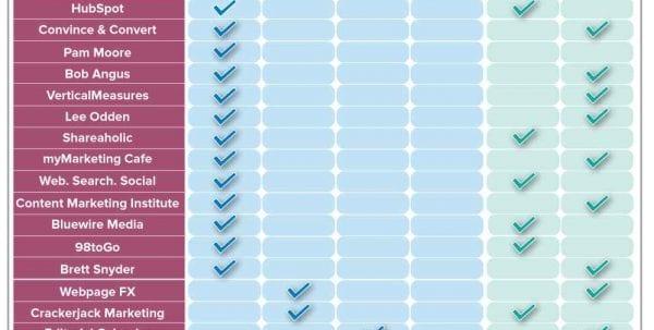 Marketing Tracker Spreadsheet