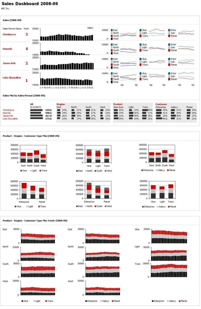 Microsoft Excel Dashboard Templates Free Download