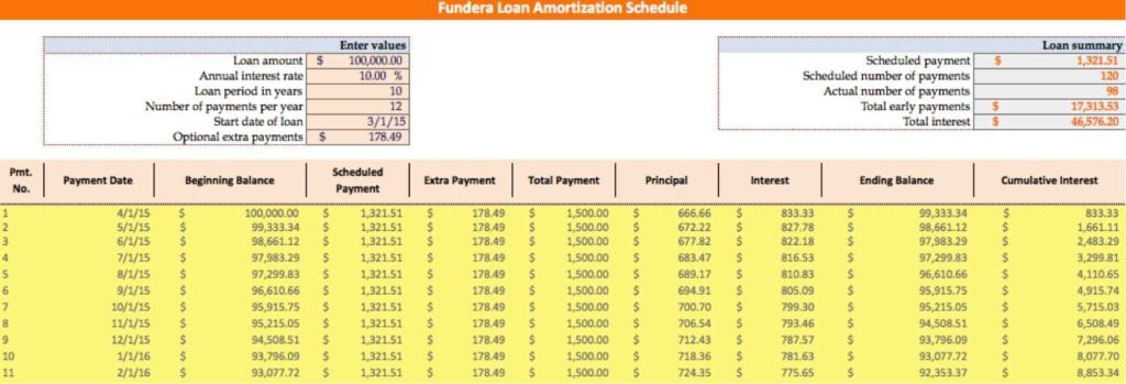 Mortgage Loan Amortization Schedule With Balloon Payment