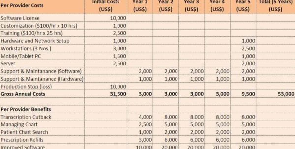 Product Cost Analysis Spreadsheet