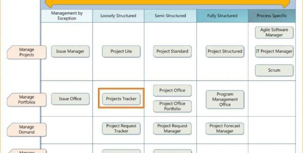 Project Management Template Excel Free Project Management Spreadsheet Template Spreadsheet Templates for Business, Project Management Spreadsheet, Management Spreadsheet