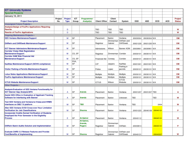Sales Tracking Spreadsheet Template Free