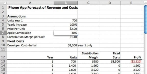 Template For Sales Forecast Spreadsheet