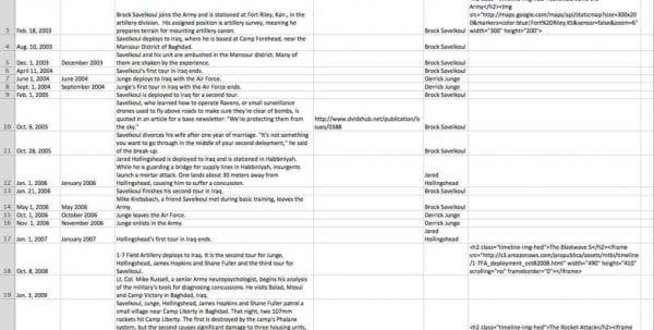 Timeline Templates Excel Timeline Spreadsheet Template Spreadsheet Templates for Business, Timeline Spreadsheet