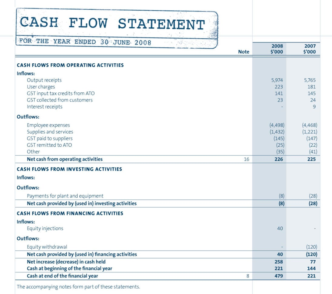 Balance Sheet Small Business Sample Balance Sheet Small Business Income Statement Small Business Example Income Statement For A Business Operating Income Statement Sample Small Business Financial Statements Examples Free Profit And Loss Template Self Employed  Free Profit And Loss Template Self Employed Sample Income Statement For Small Business Business Spreadsheet Template
