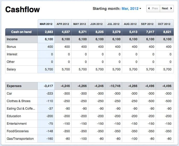Excel cash flow template cash flow spreadshee 12 month cash flow cash flow projection sample cheaphphosting Gallery