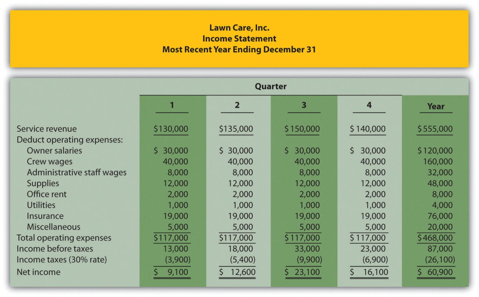 Free Profit And Loss Statement Template Free Profit And Loss Sheet Profit And Loss Template Excel Monthly Income And Expense Template Simple Income And Expense Spreadsheet Profit And Loss Excel Spreadsheet Profit And Loss Statement Sample  Expense And Profit Excel Sheet Profit And Expense Spreadsheet Spreadsheet Templates for Busines