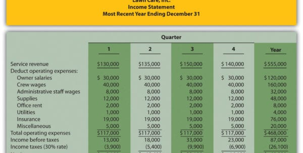 Free Profit And Loss Statement Template Free Profit And Loss Sheet Profit And Loss Template Excel Monthly Income And Expense Template Simple Income And Expense Spreadsheet Profit And Loss Excel Spreadsheet Profit And Loss Statement Sample