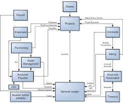 Personal Accounting Chart Of Accounts
