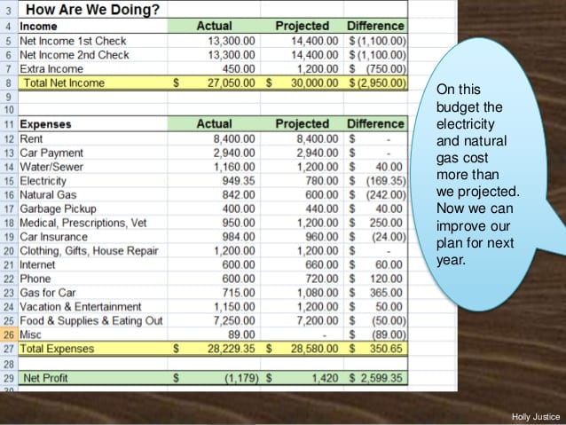 Prepare A Family Budget For A Month Project Sample