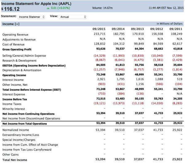 Simple Income Statement Example 1