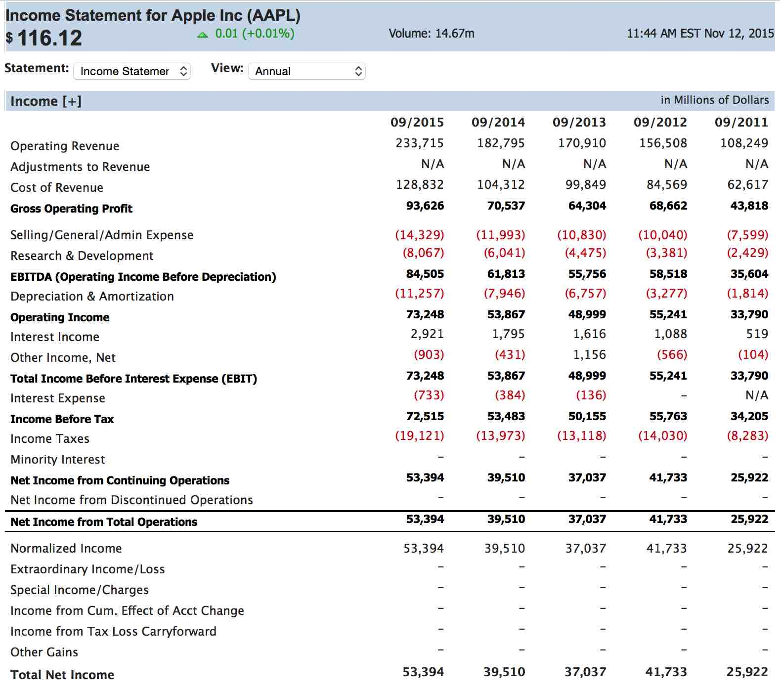 Simple Income Statement Example 2