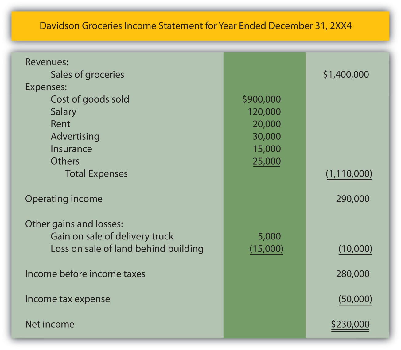 Simple Income Statement Format 1