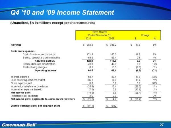 Simple Income Statement Formula