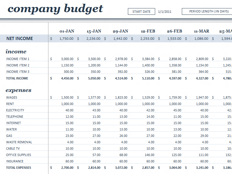 how to draw up a budget for a business