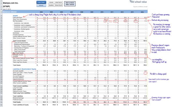 Accounting Balance Sheet Practice