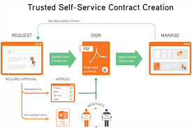 Free Business Contract Software