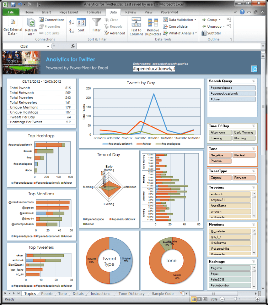 Budget Dashboard Excel Template Excel Dashboard Templates 2013 Excel Project Management Dashboard Templates Free Kpi Dashboard Excel Dashboard Templates Xls Project Status Dashboard Templates Excel Excel Dashboard Tutorial  Free Kpi Dashboard Excel Spreadsheet Dashboard Templates Spreadsheet Templates for Busines