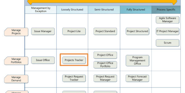 Multiple Project Tracking Template Excel Excel Project Management Template With Gantt Schedule Creation Project Management Templates Free Download Simple Project Plan Template Free Project Management Software Project Plan Template Excel 2013 Free Project Plan Template