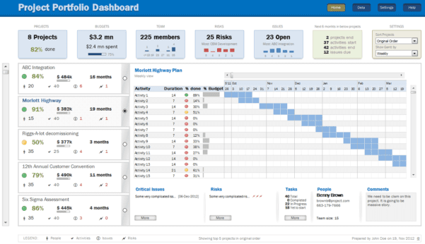 Project Dashboard Template Excel Free