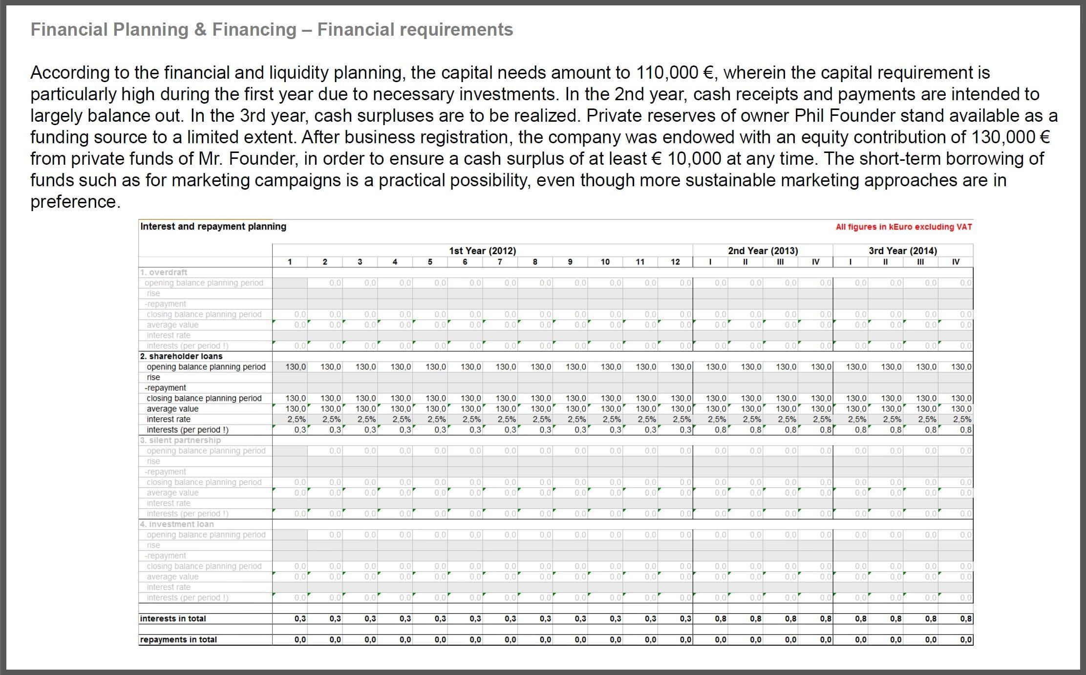 startup financial plan template