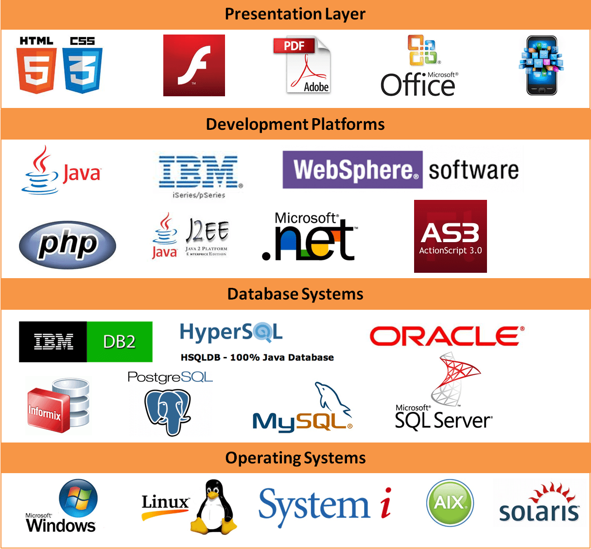 types of business applications