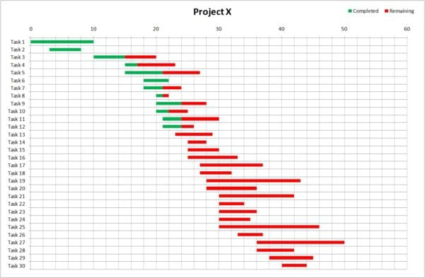 Project Management Gantt Chart Excel