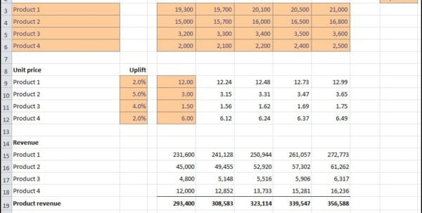 Projected Sales Forecast Example Sales Forecast Spreadsheet Template Spreadsheet Templates for Business