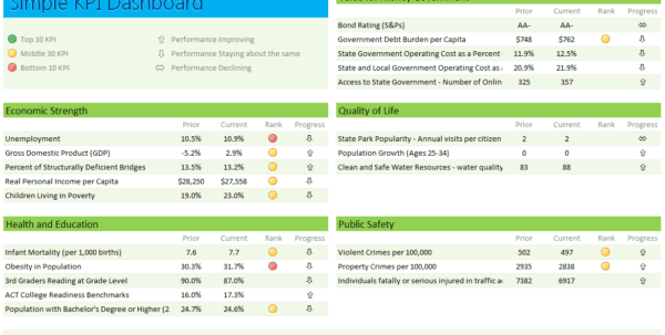 Kpi Dashboard Software Kpi Dashboard Excel Template Free Download KPI Document Template Kpi Tracking Spreadsheet Template Free Kpi Dashboard Excel Templates KPI Templates Free Download Kpi Presentation
