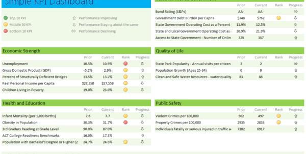 Kpi Spreadsheet Excel Kpi Spreadsheet Template Spreadsheet Templates for Business